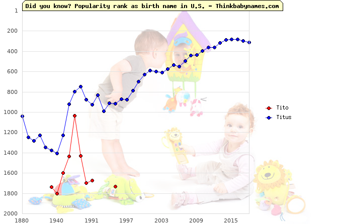 Top 2000 baby names ranking of Tito, Titus in U.S.