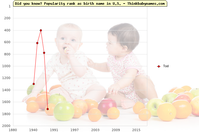 Top 2000 baby names ranking of Tod name in U.S.