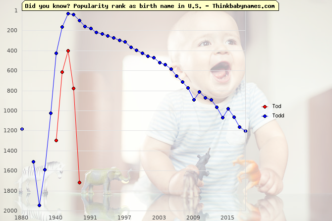 Top 2000 baby names ranking of Tod, Todd in U.S.