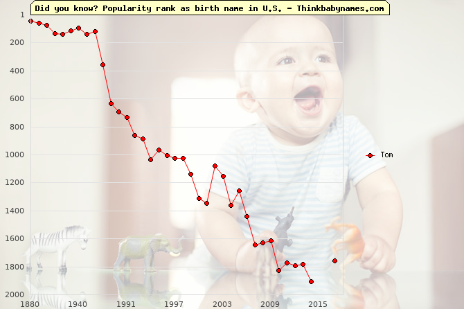 Top 2000 baby names ranking of Tom name in U.S.