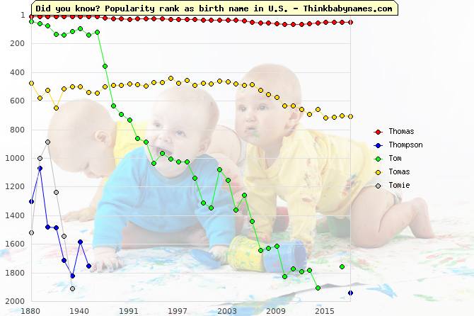 Top 2000 baby names ranking of Thomas, Thompson, Tom, Tomas, Tomie in U.S.