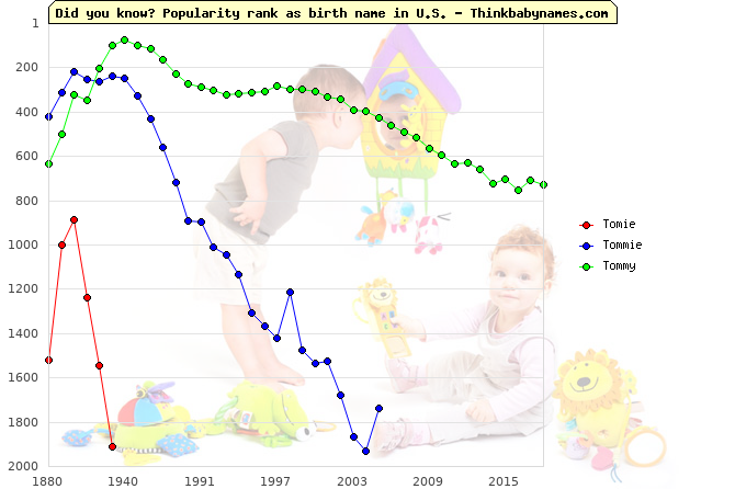Top 2000 baby names ranking of Tomie, Tommie, Tommy in U.S.