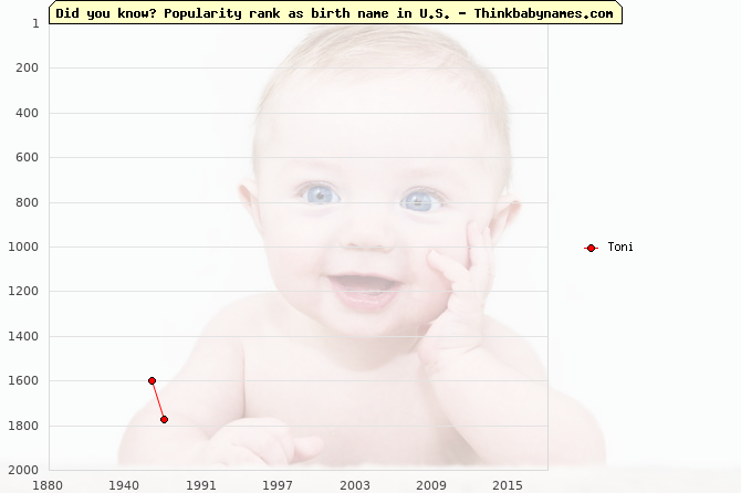 Top 2000 baby names ranking of Toni name in U.S.