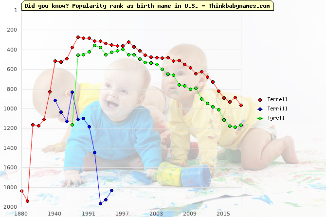 Top 1000 baby names ranking of Terrell, Terrill, Tyrell in U.S.