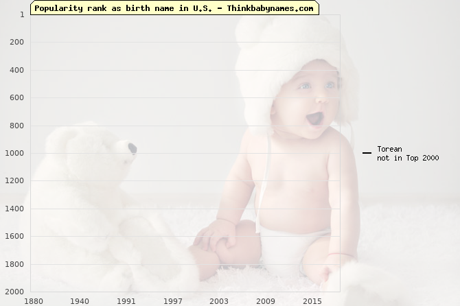 Top 1000 baby names ranking of Torean name in U.S.