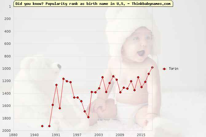 Top 2000 baby names ranking of Torin name in U.S.
