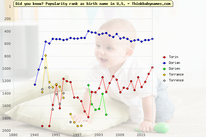 Top 2000 baby names ranking of Torin, Dorian, Dorien, Torrance, Torrence in U.S.