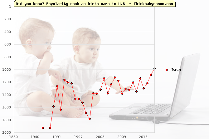 Top 2000 baby names ranking of Torin in U.S.