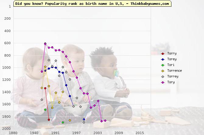 Top 2000 baby names ranking of Torry, Torey, Tori, Torrence, Torrey, Tory in U.S.
