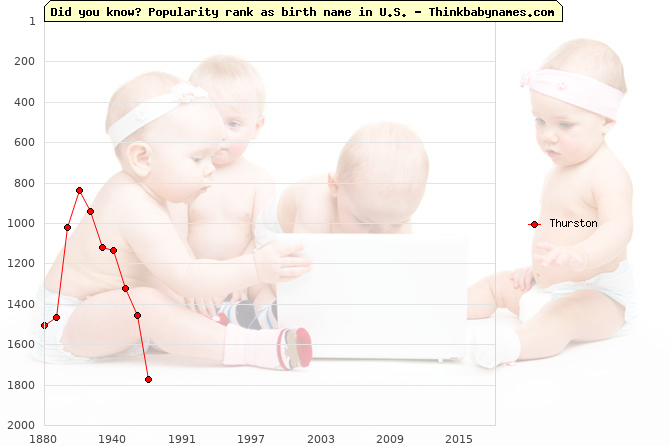Top 2000 baby names ranking of Thurston in U.S.