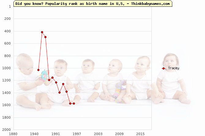 Top 2000 baby names ranking of Tracey name in U.S.