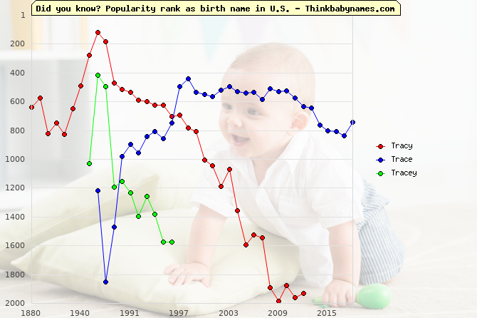 Top 2000 baby names ranking of Tracy, Trace, Tracey in U.S.