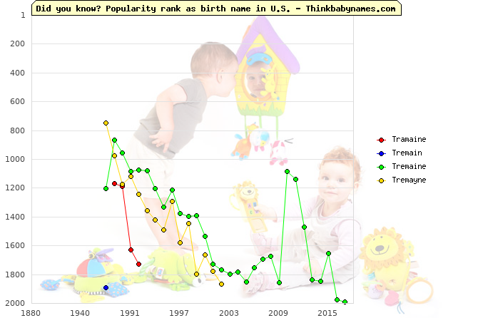 Top 2000 baby names ranking of Tramaine, Tremain, Tremaine, Tremayne in U.S.
