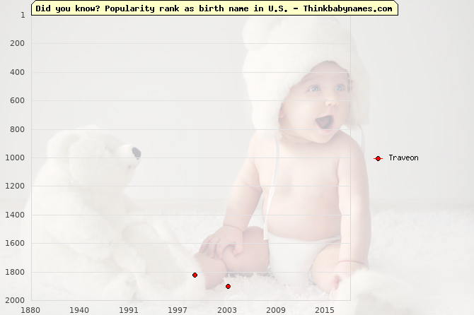 Top 2000 baby names ranking of Traveon name in U.S.
