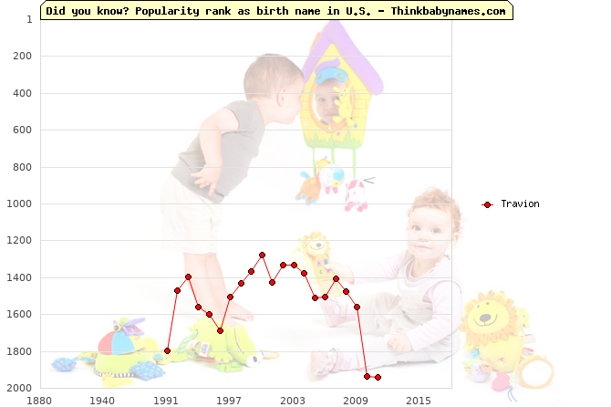 Top 2000 baby names ranking of Travion name in U.S.