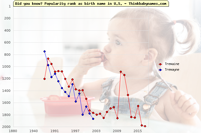 Top 1000 baby names ranking of Tremaine, Tremayne in U.S.