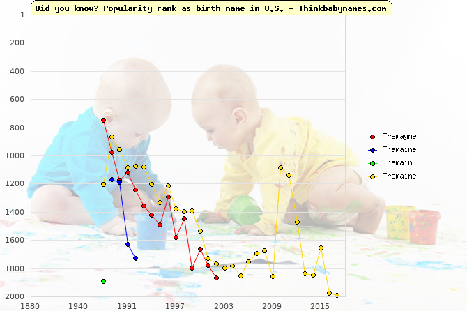 Top 2000 baby names ranking of Tremayne, Tramaine, Tremain, Tremaine in U.S.