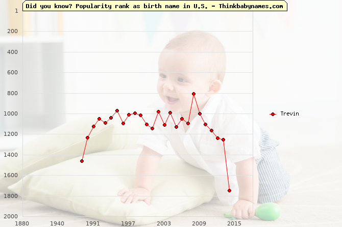 Top 1000 baby names ranking of Trevin name in U.S.