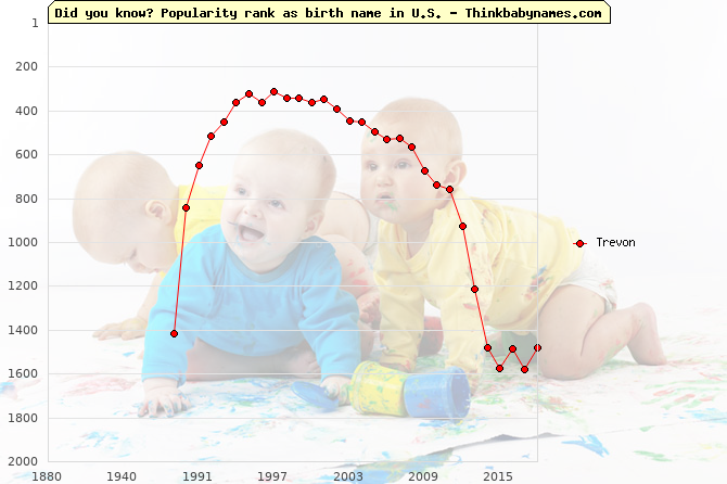 Top 2000 baby names ranking of Trevon name in U.S.