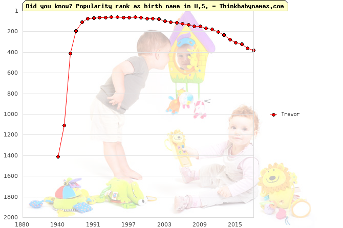 Top 2000 baby names ranking of Trevor name in U.S.
