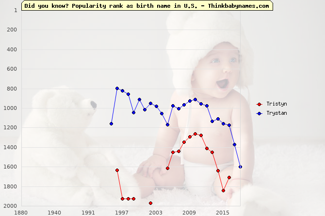 Top 2000 baby names ranking of Tristyn, Trystan in U.S.