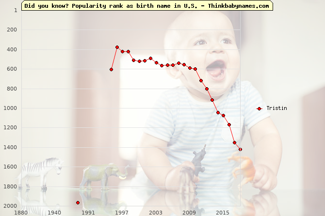 Top 2000 baby names ranking of Tristin name in U.S.