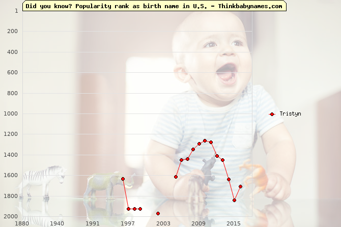 Top 2000 baby names ranking of Tristyn name in U.S.