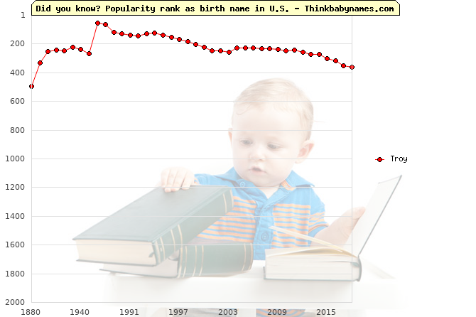 Top 2000 baby names ranking of Troy name in U.S.
