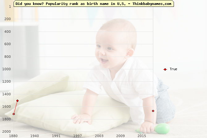 Top 2000 baby names ranking of True name in U.S.
