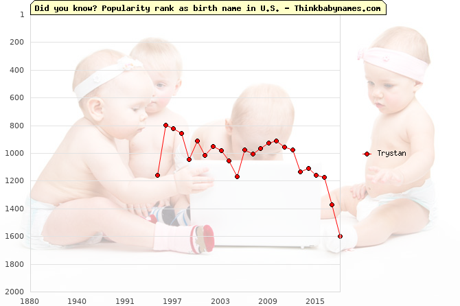 Top 1000 baby names ranking of Trystan name in U.S.