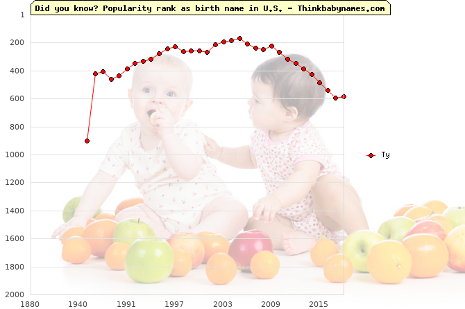 Top 2000 baby names ranking of Ty name in U.S.