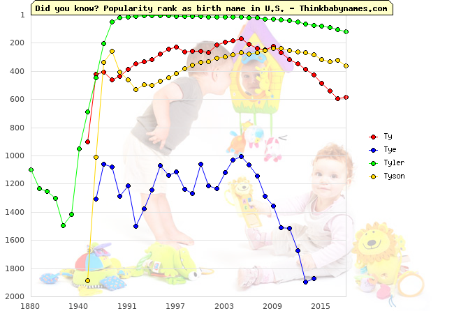 Top 2000 baby names ranking of Ty, Tye, Tyler, Tyson in U.S.