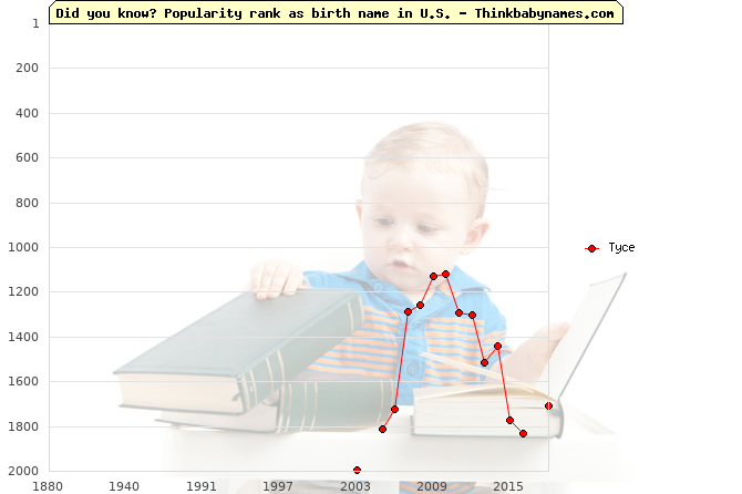 Top 2000 baby names ranking of Tyce name in U.S.