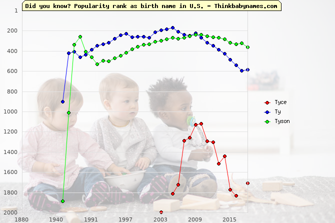 Top 2000 baby names ranking of Tyce, Ty, Tyson in U.S.