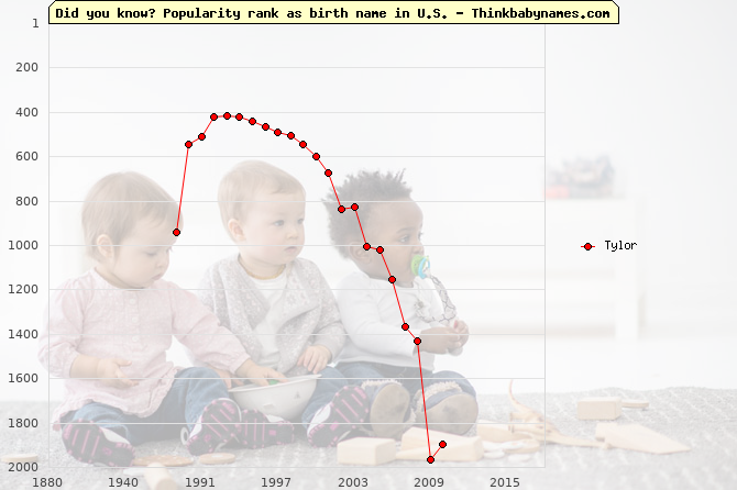 Top 2000 baby names ranking of Tylor name in U.S.
