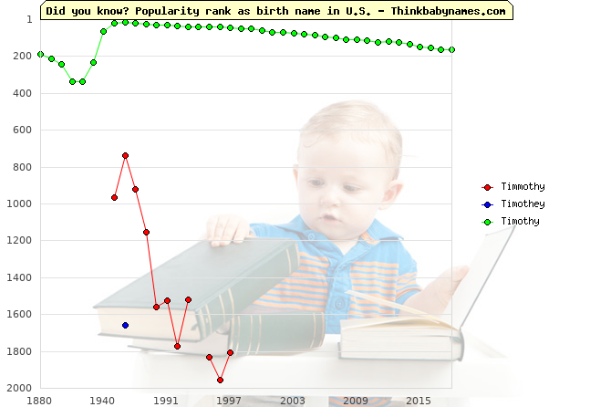 Top 2000 baby names ranking of Timmothy, Timothey, Timothy in U.S.