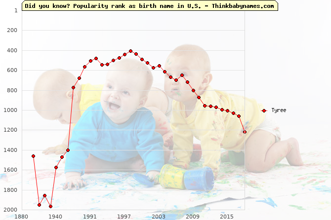 Top 2000 baby names ranking of Tyree name in U.S.