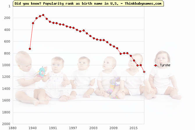 Top 2000 baby names ranking of Tyrone name in U.S.