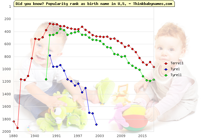 Top 2000 baby names ranking of Terrell, Tyrel, Tyrell in U.S.