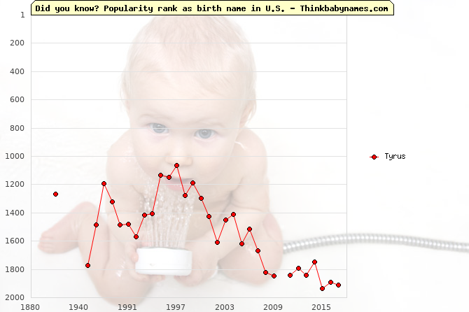Top 2000 baby names ranking of Tyrus name in U.S.