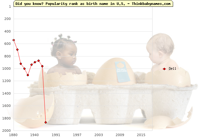 Top 2000 baby names ranking of Dell in U.S.