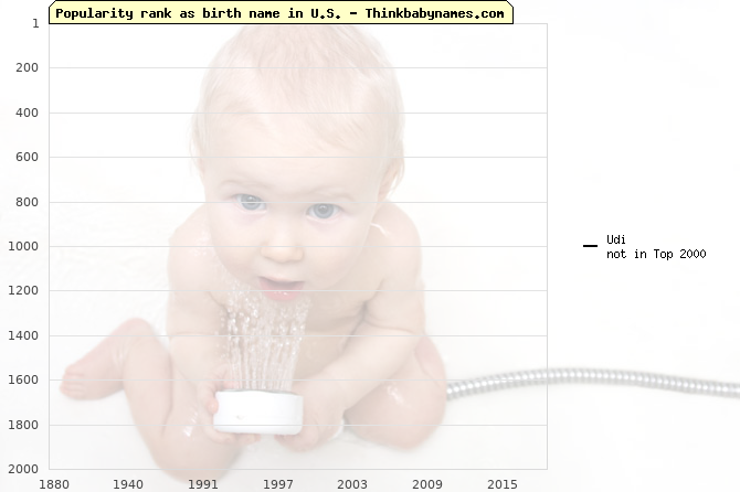 Top 2000 baby names ranking of Udi name in U.S.