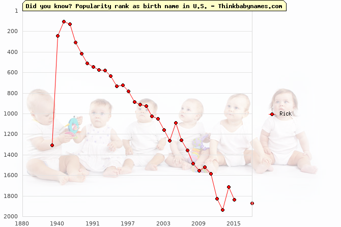 Top 2000 baby names ranking of Rick in U.S.