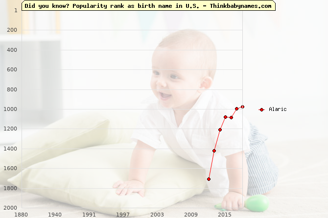 Top 2000 baby names ranking of Alaric in U.S.