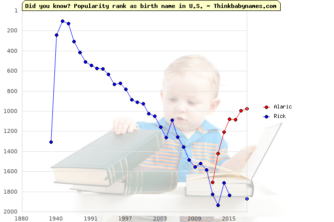 Top 2000 baby names ranking of Alaric, Rick in U.S.