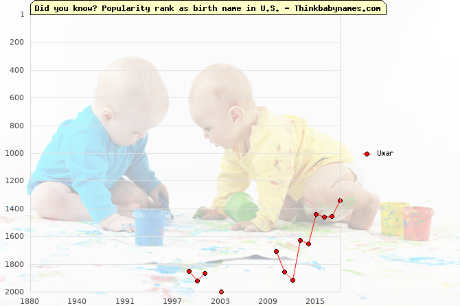 Top 2000 baby names ranking of Umar name in U.S.