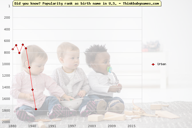 Top 2000 baby names ranking of Urban name in U.S.