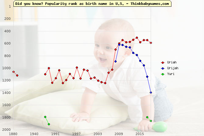 Top 2000 baby names ranking of Uriah, Urijah, Yuri in U.S.