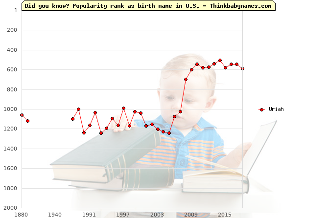 Top 2000 baby names ranking of Uriah name in U.S.