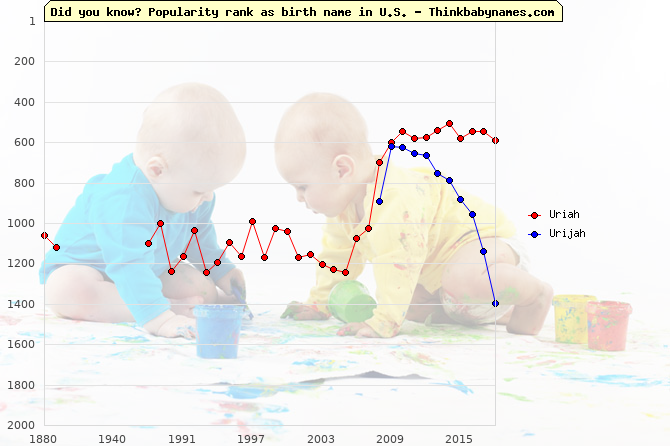 Top 2000 baby names ranking of Uriah, Urijah in U.S.